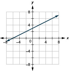 This figure shows a straight line graphed on the x y-coordinate plane. The x and y-axes run from negative 8 to 8. The line goes through the points (negative 6, 0), (0, 3), (2, 4), and (4, 5).