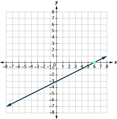 This figure has a graph of a straight line on the x y-coordinate plane. The x and y-axes run from negative 10 to 10. The line goes through the points (0, negative 3), (2, negative 2), and (6, 0).