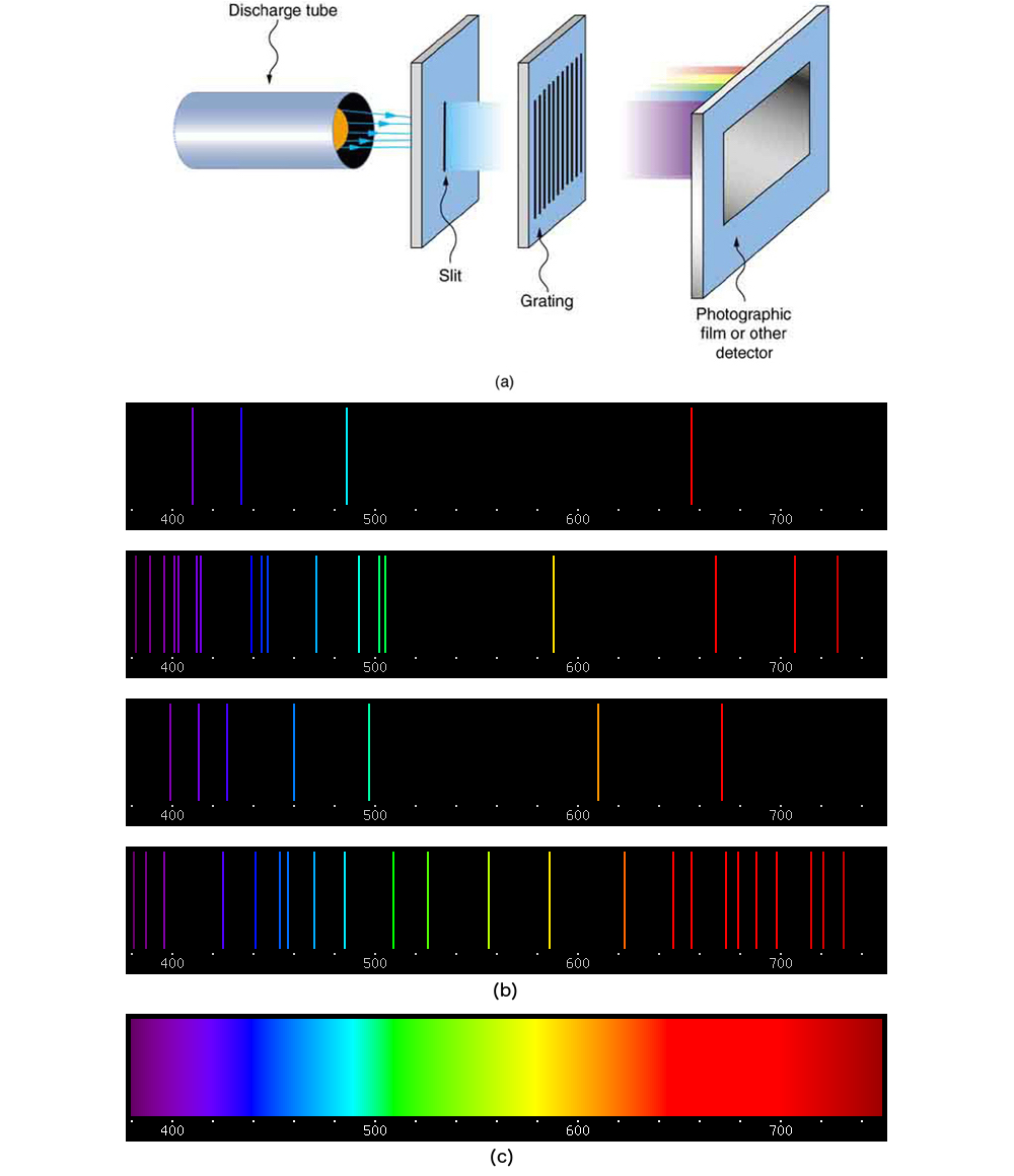 34   Cool Helium Absorption for Helium Absorption Spectrum  545xkb