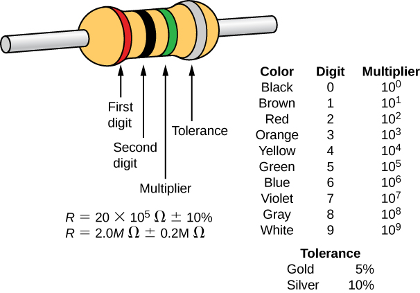 Picture is a schematic drawing of a resistor. It contains four colored bands: red, black, green, and grey.