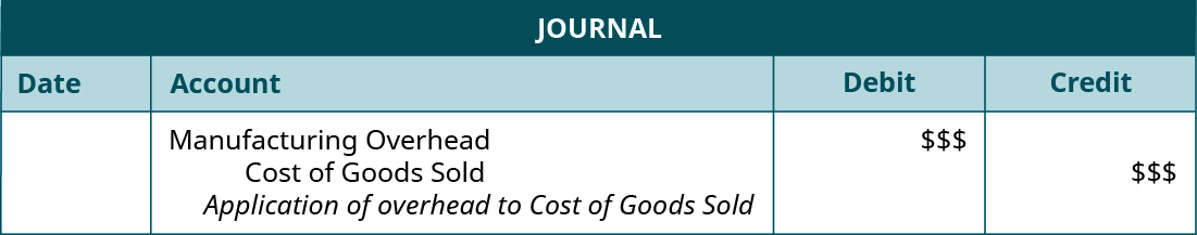 """A journal entry lists Cost of Goods Sold with space for a debit entry, and Manufacturing Overhead with space for a credit entry, and the note """"Application of overhead to Cost of Goods Sold""""."""