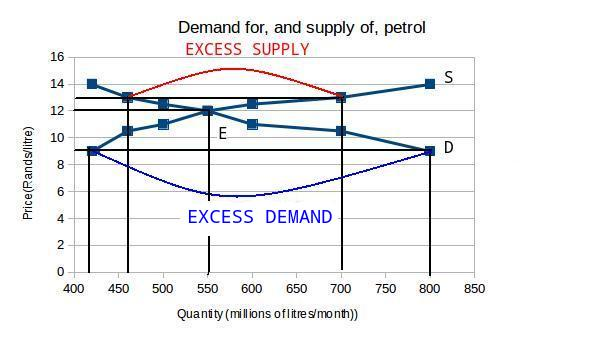 Demand, Supply, and Equilibrium in Markets for Goods and