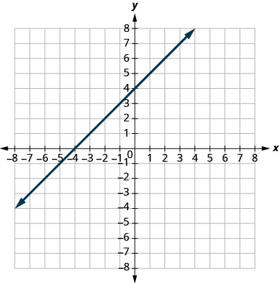 This figure shows the graph of a straight line on the x y-coordinate plane. The x-axis runs from negative 6 to 6. The y-axis runs from negative 6 to 6. The line goes through the points (negative 4, 0) and (0, 4).