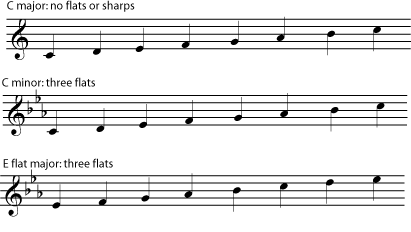 Minor Keys and Scales - Introduction to Music Theory
