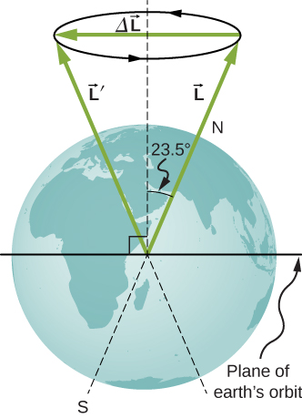 In the figure, the Earth's image is shown. The plane of the Earth's orbit is shown as a horizontal line at the equator. The Earth's north south axis is inclined at an angle of 23.5 degrees from the vertical. There are two vectors, L and L prime, inclined at an angle of twenty three point five degree to the vertical, starting from the center of the Earth. Vector L goes through the Earth's north pole. At the heads of the two vectors there is a circle, directed in counter clockwise direction as viewed from above. An angular momentum vector, Delta L, directed toward left, along its diameter, is shown.