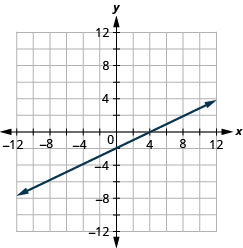 The figure shows a graph of a straight line on the x y-coordinate plane. The x and y-axes run from negative 12 to 12. The straight line goes through the points (negative 4, negative 4), (negative 2, negative 3), (0, negative 2), (2, negative 1), (4, 0), (6, 1), and (8, 2).