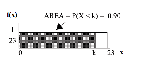 f(x)=1/23 graph displaying a boxed region consisting of a horizontal line extending to the right from point 1/23 on the y-axis, a vertical upward line from point 23 on the x-axis, and the x and y-axes. A shaded region from points 0-k occurs within this area. The shaded region probability area is equal to 0.90.