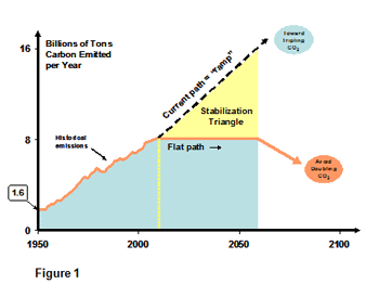 a chart of the the current path of increasing carbon emissions