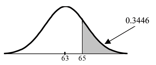 Normal distribution curve with values of 63 and 65. A vertical upward line extends from point 65 to the curve. The probability area from point 65 to the end of the curve is equal to 0.3446.