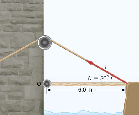 Figure shows the drawbridge that has a length of 6 meters. A force is applied at a 30 degree angle towards the drawbridge.