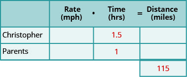 A table with three rows and four columns and an extra cell at the bottom of the fourth column. The first row is a header row and reads from left to right blank, Rate (mph), Time (hrs), and Distance (miles). Below the blank header cell, we have Christopher and Parents. Below the time header cell, we have 1.5 and 1. The extra cell contains 115. The rest of the cells are blank.