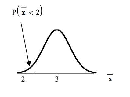 Normal distribution curve for the average with values of 2 and 3 on the x-axis. A vertical upward line extends from point 2 up to the curve. The probability area occurs from the beginning of the curve to point 2.