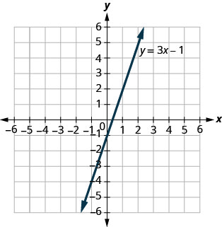 This figure shows a straight line graphed on the x y-coordinate plane. The x and y-axes run from negative 10 to 10. The line has arrows on both ends and goes through the points (negative 3, negative 10), (negative 2, negative 7), (negative 1, negative 4), (0, negative 1), (1, 2), (2, 5), and (3, 8). The line is labeled y plus 3 x minus 1.