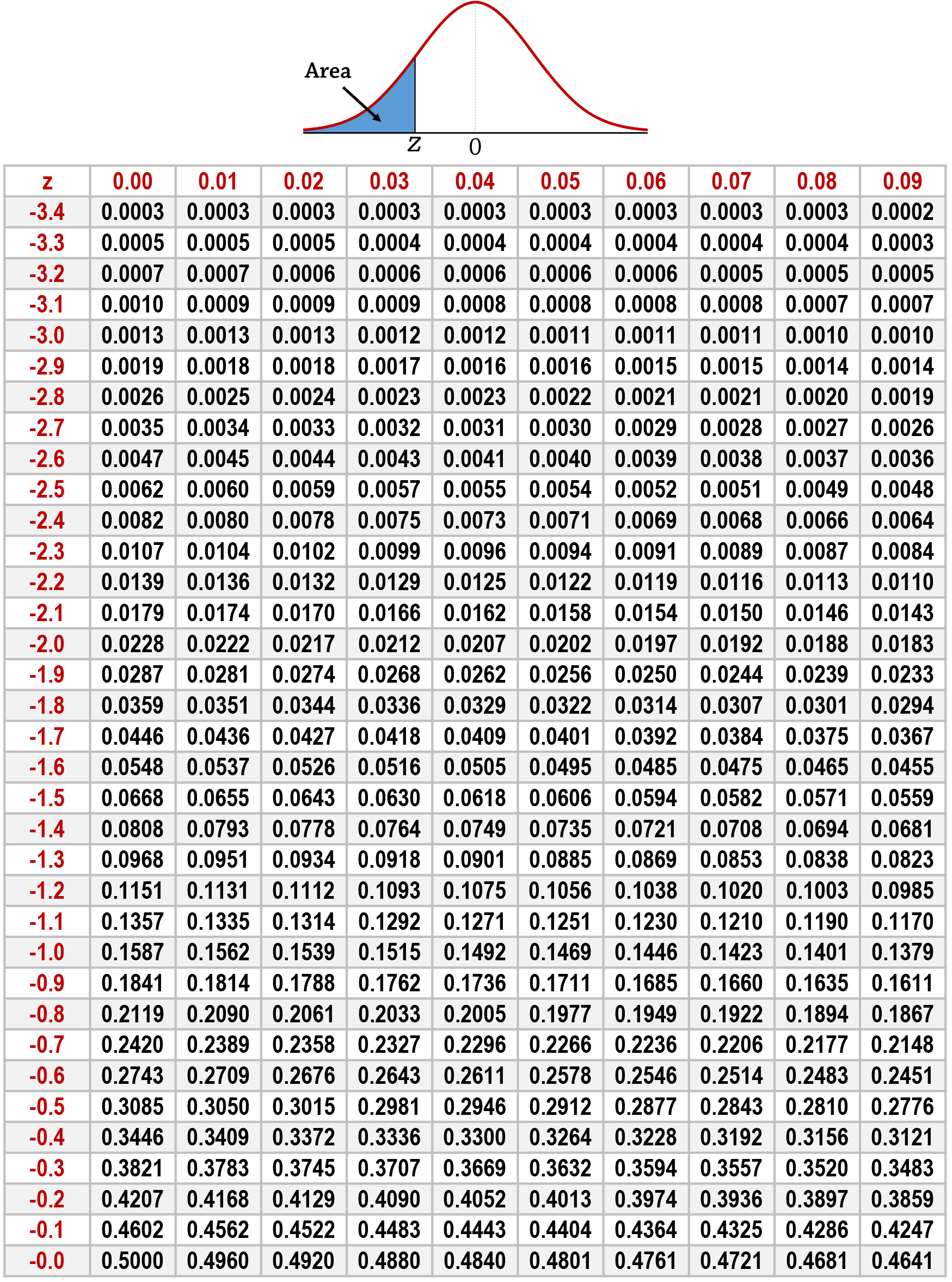 baldness and probability distribution table Here's the probability of finding that the score less than or equal to -042 standard deviation from the mean read the probability from the table as if the z is a positive score, thus 01 go to the row heading of 01 and column heading of 000.
