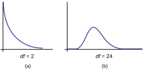 Part (a) shows a chi-square curve with 2 degrees of freedom. It is nonsymmetrical and slopes downward continually. Part (b) shows a chi-square curve with 24 df. This nonsymmetrical curve does have a peak and is skewed to the right. The graphs illustrate that different degrees of freedom produce different chi-square curves.