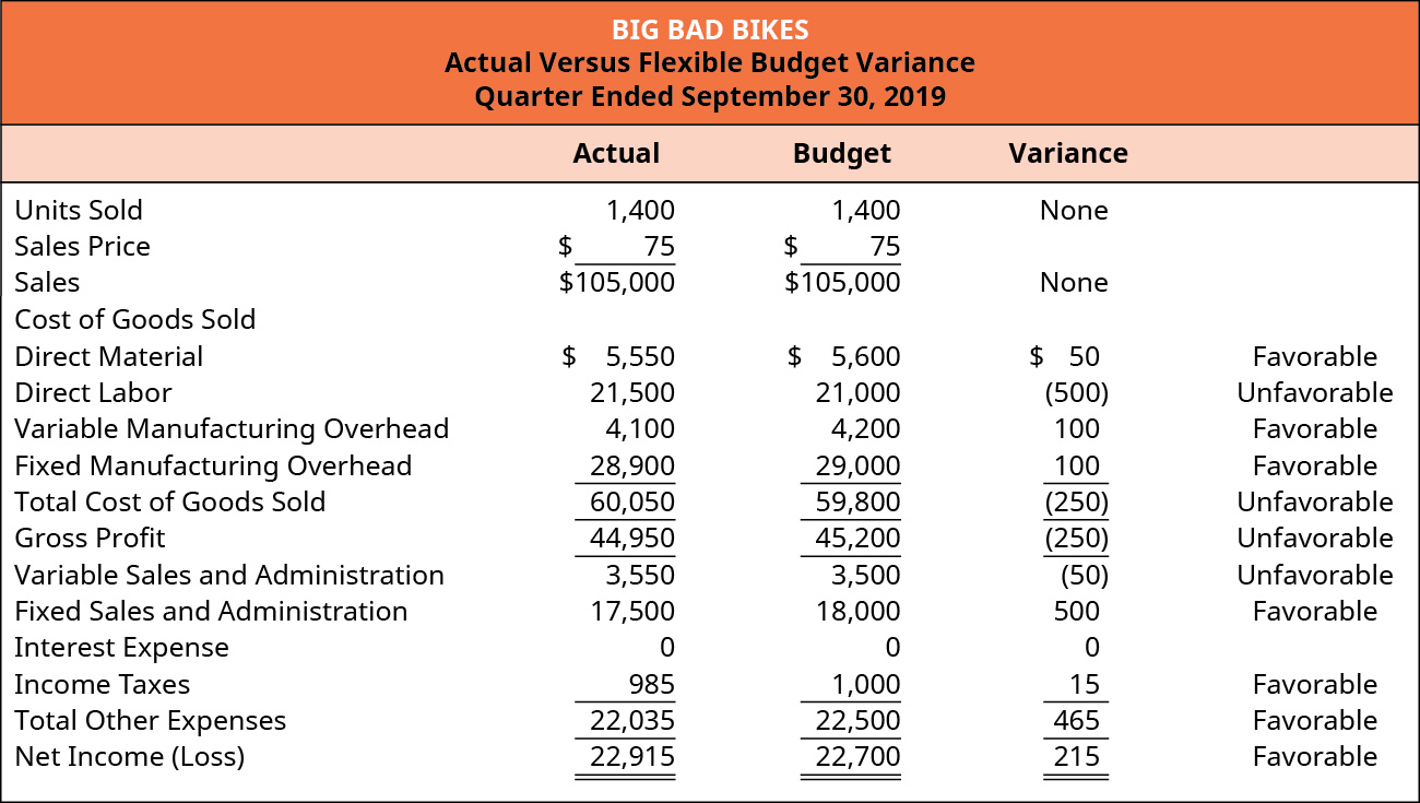 Big Bad Bikes, Actual Versus Flexible Budget Variance, For the Quarter Ending September 30, 2019. Actual, Budget, Variance (respectively): Units Sold 1,400, 1,400, none; Sales price $75, $75; Sales 105,000, 105,000 none; Cost of goods sold: Direct material $5,550, 5,600, 50 favorable; Direct labor per unit 21,500, 21,000, (500) unfavorable; Variable manufacturing overhead 4,100, 4,200, 100 favorable; Fixed manufacturing overhead 28,900, 29,000, 100 favorable; Equals Total cost of goods sold 60,050, 59,800, (250) unfavorable and Gross profit of 44,950, 45,200, (250) unfavorable. Variable sales and admin 3,550, 3,500, (50) unfavorable; Fixed sales and admin 17,500, 18,000, 500 favorable; Income taxes 985, 1,000, 15 favorable; Equals Total other expenses 22,035, 22,500, 465 favorable; Equals Net income of 22,915, 22,700, 215 favorable.