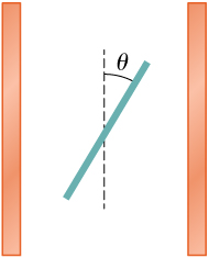 Figure shows two parallel plates and a dotted line exactly between the two, parallel to them. A third plate forms an angle theta with the dotted line.