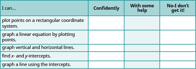 """This table has 6 rows and 4 columns. The first row is a header row and it labels each column. The first column header is """"I can…"""", the second is """"Confidently"""", the third is """"With some help"""", and the fourth is """"No, I don't get it"""". Under the first column are the phrases """"plot points on a rectangular coordinate system"""", """"graph a linear equation by plotting points"""", """"graph vertical and horizontal lines"""", """"find x and y intercepts"""", and """"graph a line using intercepts"""". The other columns are left blank so that the learner may indicate their mastery level for each topic."""