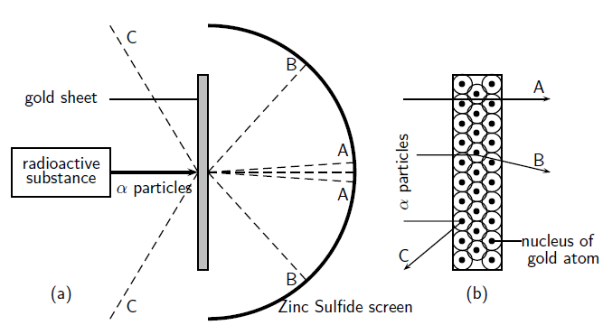 Derived copy of the atom grade 10 caps rutherfords model of the atom ccuart Image collections