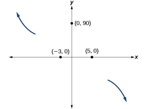Graph of the end behavior and intercepts, (-3, 0), (0, 90) and (5, 0), for the function f(x)=-2(x+3)^2(x-5).