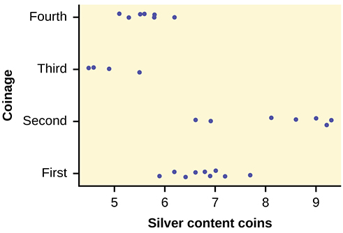 This graph is a scatterplot which represents the data provided. The horizontal axis is labeled 'Silver content coins' and extends from 5 - 9. The vertical axis is labeled 'Coinage.' The vertical axis is labeled with the categories First, Second, Third, and Fourth.