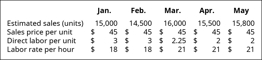 January, February, March, April, May (respectively): Estimated sales (in units) 15,000, 14,500, 16,000, 15,500, 15,800; Sales price per unit $45, 45, 45, 45, 45; Direct labor per unit 3, 3, 2.25, 2, 2; Labor rate per hour $18, 18, 21, 21, 21.