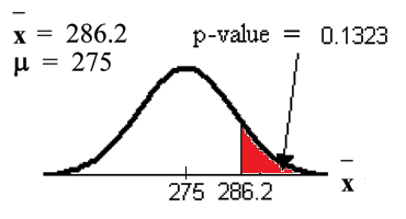 Normal distribution curve of the average weight lifted by football players with values of 275 and 286.2 on the x-axis. A vertical upward line extends from 286.2 to the curve. The p-value points to the area to the right of 286.2.