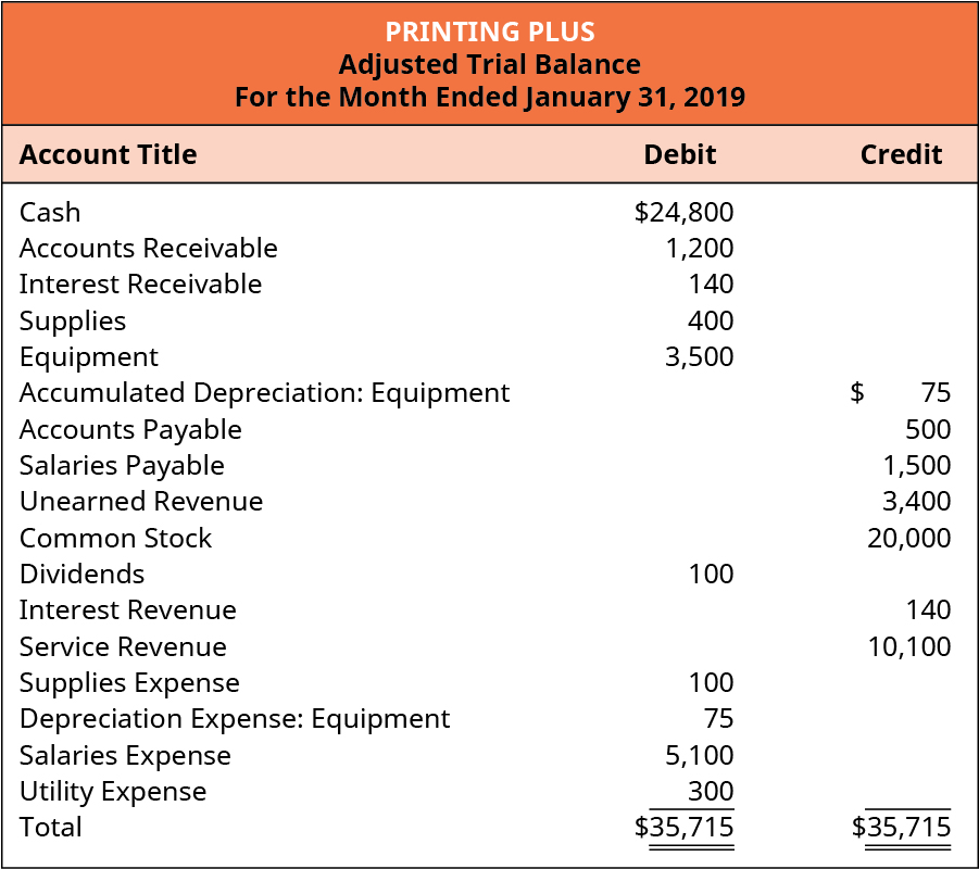 Printing Plus, Adjusted Trial Balance, For the Month Ended January 31, 2019. Account Title, Debit or Credit. Cash $24,800 debit. Accounts Receivable 1,200 debit. Interest Receivable 140 debit. Supplies 400 debit. Equipment 3,500 debit. Accumulated Depreciation: Equipment $75 credit. Accounts Payable 500 credit. Salaries Payable 1,500 credit. Unearned Revenue 3,400 credit. Common Stock 20,000 credit. Dividends 100 debit. Interest Revenue 140 credit. Service Revenue 10,100 credit. Supplies Expense 100 debit. Depreciation Expense: Equipment 75 debit. Salaries Expense 5,100 debit. Utility Expense 300 debit. Totals: $35,715 debits, $35,715 credits.