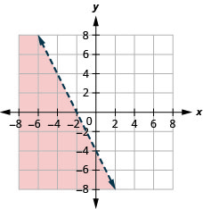 This figure has the graph of a straight line on the x y-coordinate plane. The x and y axes run from negative 10 to 10. A line is drawn through the points (0, negative 4), (1, negative 6), and (negative 2, 0). The line divides the x y-coordinate plane into two halves. The line and the bottom left half are shaded red to indicate that this is where the solutions of the inequality are.