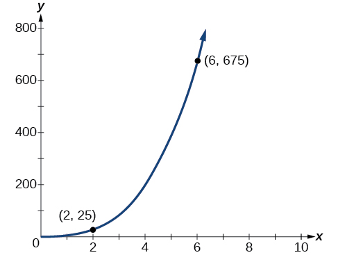 Graph of y=25/8(x^3) with the labeled points (2, 25) and (6, 675).