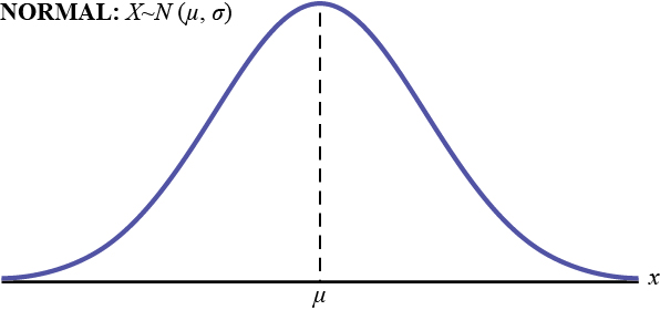 This is a frequency curve for a normal distribution. It shows a single peak in the center with the curve tapering down to the horizontal axis on each side. The distribution is symmetrical; it represents the random variable X having a normal distribution with a mean, m, and standard deviation, s.