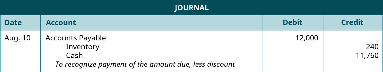 "A journal entry is made on August 10 and shows a Debit to Accounts payable for $12,000, a credit to Inventory for $240, and a credit to Cash for $11,760 with the note ""To recognize payment of the amount due, less discount."""