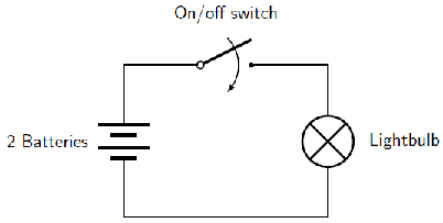 Draw A Circuit Iagram Showing A Dry Cell Connected To A Bulb To A