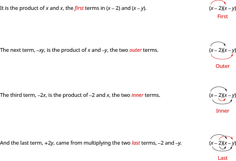 """This figure explains how to multiply a binomial using the FOIL method. It has two columns, with written instructions on the left and math on the right. At the top of the figure, the text in the left column says """"It is the product of x and x, the first terms in x minus 2 and x minus y."""" In the right column is the product of x minus 2 and x minus y. An arrow extends from the x in x minus 2, and terminates at the x in x minus y. Below this is the word """"First."""" One row down, the text in the left column says """"The next terms, negative xy, is the product of x and negative y, the two outer terms."""" In the right column is the product of x minus 2 and x minus y, with another arrow extending from the x in x minus 2 to the y in x minus y. Below this is the word """"Outer."""" One row down, the text in the left column says """"The third term, negative 2 x, is the product of negative 2 and x, the two inner terms."""" In the right column is the product of x minus 2 and x minus y with a third arrow extending from minus 2 in x minus 2 and terminating at the x in x minus y. Below this is the word """"Inner."""" In the last row, the text in the left column says """"And the last term, plus 2y, came from multiplying the two last terms, negative 2 and negative y."""" In the right column is the product of x minus 2 and x minus y, with a fourth arrow extending from the minus 2 in x minus 2 to the minus y in x minus y. Below this is the word """"Last."""""""