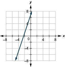The graph shows the x y coordinate plane. The x and y-axes run from negative 7 to 7. A line passes through the points (negative 2, 1) and (negative 1, 4).