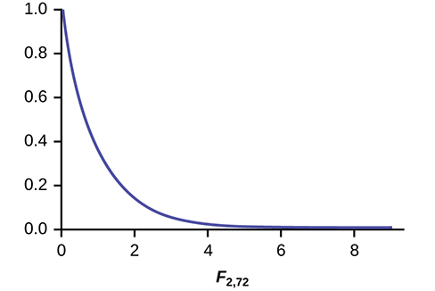 This graph shows a nonsymmetrical F distribution curve. This curve does not have a peak, but slopes downward from a maximum value at (0, 1.0) and approaches the horizontal axis at the right edge of the graph.