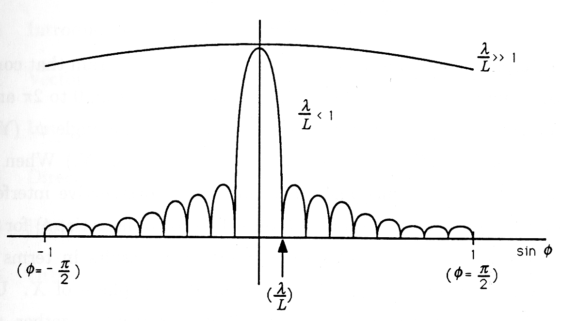 Figure five is a cartesian graph containing a series of small positive peaked curves that incrementally increase as they reach the center of the horizontal axis. The furthest point to the right and left are labeled -1 (Φ = -π/2) on the left and 1 (Φ = π/2) on the right. The right edge of the largest peaked curve is labeled as λ/L. Above the peaked curves is a large arc labeled λ/L > > 1. To the right of the largest peaked curve is an expression that reads λ/L < 1.