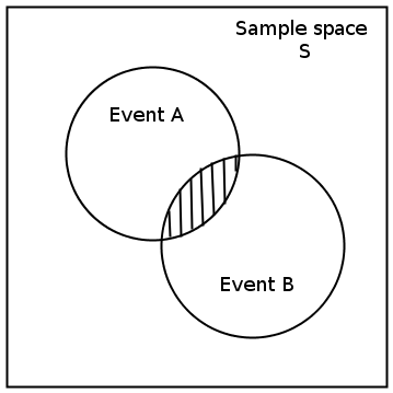 Snap Venn Diagram For A Intersection B Union C Image Collections How