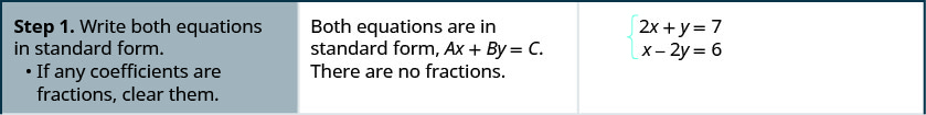 The equations are 2 x plus y equals 7 and x minus 2y equals 6. Step 1 is to write both equations in standard form. Both equations are in standard form, Ax plus By equals C. If any coefficients are fractions, clear them. There are no fractions.