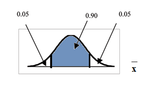 Normal distribution curve with 0.90 confidence interval area blocked off and corresponding residual areas.