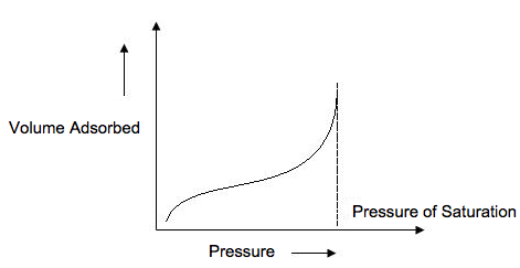 The isotherm plots the volume of gas adsorbed onto the surface of the sample as pressure increases