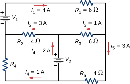 The figure shows a circuit with three horizontal branches. The first branch has resistor R subscript 1 of 6 Ω with right current I subscript 1 of 4 A. The second branch has resistor R subscript 2 of 4 Ω with left current I subscript 2 of 3 A and resistor R subscript 3 of 6 Ω with left current I subscript 3 of 1 A. The third branch has resistor R subscript 5 of 4 Ω with left current I subscript 5 of 3 A. The first and second horizontal branches are connected on the right directly and on the left with voltage source V subscript 1 with positive terminal connected to first branch. The second and third horizontal branches are connected on the right directly and on the left with resistor R subscript 4 with upward current I subscript 4 of 1 A. The second and third branches are also connected in the middle with a voltage source V subscript 2 with positive terminal connected to second branch.