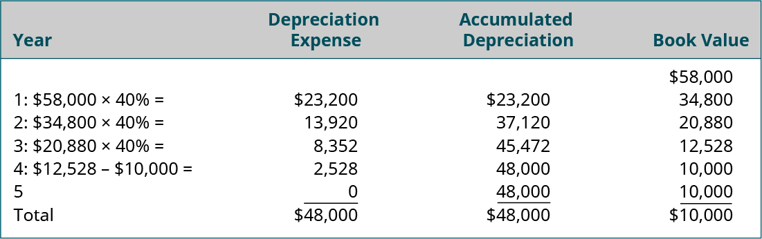 Columns labeled left to right: Year, Depreciation Expense, Accumulated Depreciation, Book Value. Line 1: $58,000 in the Book Value column. Line 2: 1: $58,000 times 40 percent equals $23,200, $23,200, 34,800. Line 3: 2: $34,800 times 40 percent equals $13,920, 37,120, 20,880. Line 4: 3: $20,880 times 40 percent equals 8,352, 45,472, 12,528. Line 5: 4: $12,528 minus $10,000 equals 2,528, 48,000, 10,000. Line 6: 5, 0, 48,000, 10.000. Line 7: Total, $48,000, $48,000, $10,000.