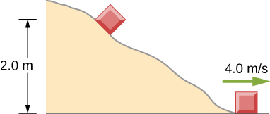 A block slides down an irregularly curved path. The block starts near the top of the path at an elevation of 2.0 meters. At the bottom of the path it is moving horizontally at 4.0 meters per second.
