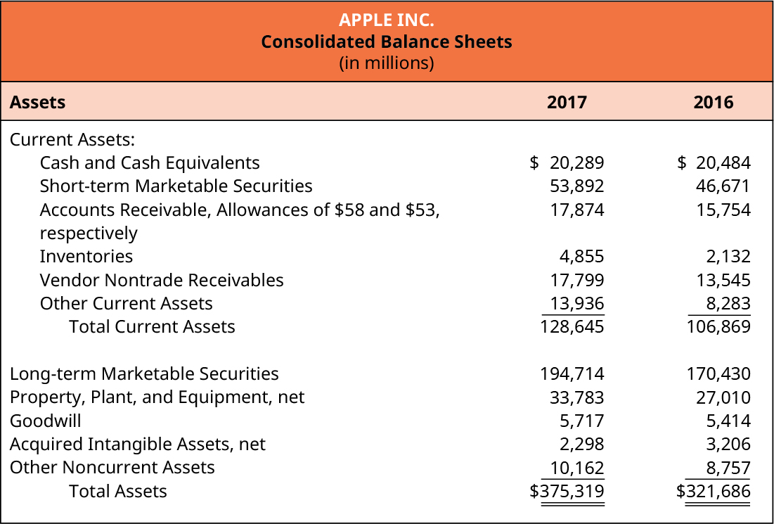 Apple Inc. Consolidated Balance Sheets (in millions). Assets for 2017 and 2016, respectively. Current Assets: Cash and Cash Equivalents $20,289, $20,484; Short-term Marketable Securities 53,892, 46,671; Accounts Receivable, Allowances of $58 and $53, respectively 17,874, 15,754; Inventories 4,855, 2,132; Vendor Nontrade Receivables 17,799, 13,545; Other Current Assets 13,936, 8,283; Total Current Assets 128,645, 106,869; Long-term Marketable Securities 194,714, 170,430; Property, Plant and Equipment, net 33,783, 27,010; Goodwill 5,717, 5,414; Acquired Intangible Assets, net 2,298, 3,206; Other Noncurrent Assets 10,162, 8,757; Total Assets $375,319, $321,686.