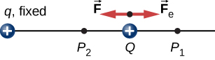 The figure shows two positive charges – fixed charge q and moving test charge Q and the forces on Q when is moved closer to q, from point P subscript 1 to point P subscript 2.