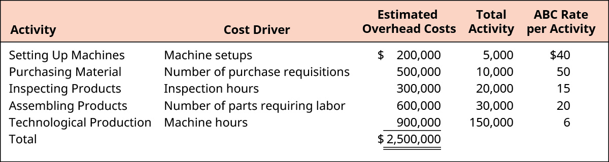 Activity, Cost Driver, Estimated Overhead Costs, Total Activity, and ABC Rate per Activity, respectively, for each activity is: Setting Up Machines, Machine setups, $200,000, 5,000, $40. Purchasing Material, Number of purchase requisitions, 500,000, 10,000, 50. Inspecting Products, Inspection hours, 300,000, 20,000, 15. Assembling Products, Number of parts requiring labor, 600,000, 30,000, 20. Technological Production, Machine hours, 900,000, 150,000, 6. Total Estimated Overhead Costs are $2,500,000.