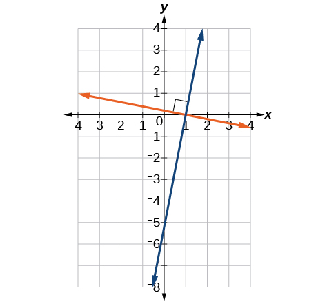 This graph shows two functions perpendicular to each other on an x, y coordinate plane. The first function increases and passes through the points (1, 0) and (0, -5). The second function decreases and passes through the points (1, 0) and (-4, 1). The lines intersect to form a 90-degree right angle at the point (1, 0).