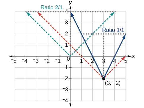 Graph of two transformations for an absolute function at (3, -2) and describes the ratios between the two different transformations.