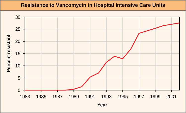 """The figure shows a line graph. The X-axis is labeled """"Year"""" and the Y-axis is labeled """"percent"""". The X-axis has tick marks for 1983, 1985,1987,1989, 1991, 1993, 1995, 1999, 2001.  The Y-axis has tick marks for 0, 5, 10, 15, 20, 25, 30. The data is presented annually and there are red circles showing the percent for each year. From 1983 to 1988, the value is 0 percent. In 1989, the value is just above the 0 percent line. The line follows a clear upward path, reaching approximately 30 percent in 2001."""
